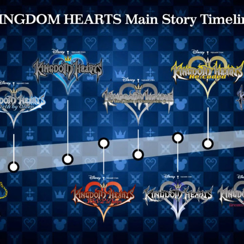 Default official timeline of kh